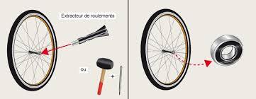comment changer chambre à air vélo comment changer un roulement de roue
