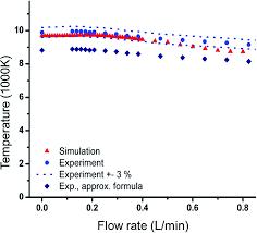 inductively coupled plasma mass spectrometry insights through