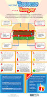 how to make an infographic resume why your resume is like a burger career faqs