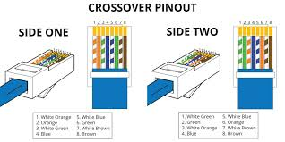 rj45 pinout wiring diagrams for cat5e or cat6 cable in rj45