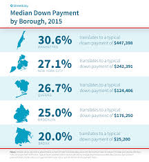 Estimating A Mortgage Payment by Estimating Your Payment In Nyc Streeteasy