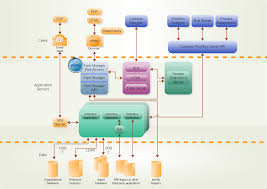 business diagram software