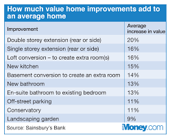 ways to increase home value stunning ways to increase home value for effective ways to increase