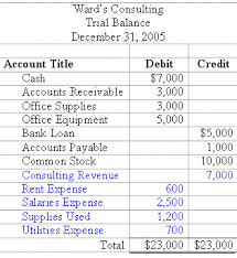 Template For Income Statement And Balance Sheet Accounting Trial Balance Exle And Financial Statement