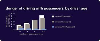 Car Insurance Price Estimate by Driver Car Insurance Faqs Esurance