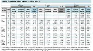 sueldos de maestras de primaria aos 2016 maestros exhiben recibos de sueldos que contradicen las cifras del