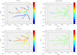effective electric fields along realistic dti based neural