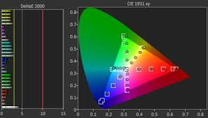 color test color accuracy of tvs