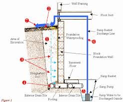 How To Stop Water From Leaking Into Basement by Basement Water