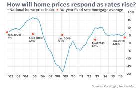 Mortgage Rate Estimate by Mortgage Rates Mckillion Estate