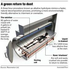 cremation procedure alkaline hydrolysis green cremation funeral consumers