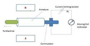 ac tach wiring wiring diagram simonand