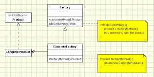 design pattern php là gì design patterns object oriented design