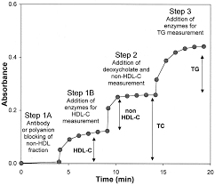 triple lipid screening test a homogeneous sequential assay for