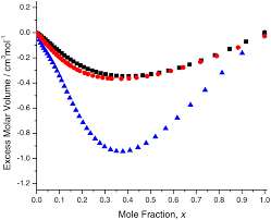 osa refractive indices of common solvents and solutions at 1550 nm
