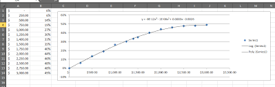 use a trendline formula to get values for any given x with excel