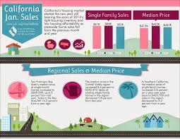California Real Estate Market Online Marketing Trends Real Estate