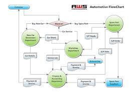 sample chart templates standard operating procedure flow chart