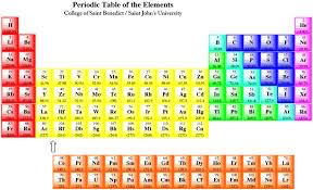 How Many Elements Are There In The Periodic Table Structure U0026 Reactivity Atoms