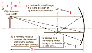 ray diagrams for mirrors