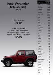 european jeep wrangler jeep wrangler 2012 full year analysis fiat group u0027s world