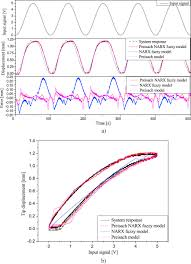 hysteresis modeling and identification of a dielectric electro