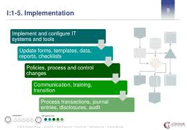 asc 606 implementation strategy with connor group and leeyo software