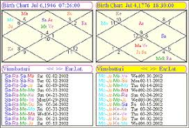 Parashara Light Worksheet Enhancements Astrology Software