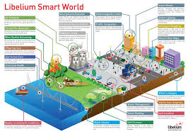 The Internet Of Things And by A Simple Explanation Of U0027the Internet Of Things U0027