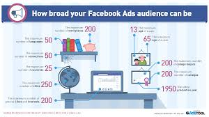beginner u0027s guide to running facebook ads that convert