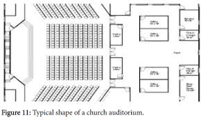 a comparative analysis of acoustic material and effects on church