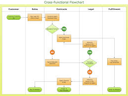Multi Flow Map Process Flowchart Draw Process Flow Diagrams By Starting With