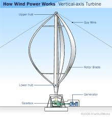 vertical axis wind turbine parts green mechanic