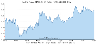 currency converter from usd to inr convert usd into rupee star sports india live streaming
