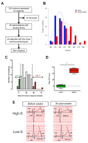 modeling susceptibility to drug induced long qt with a panel of