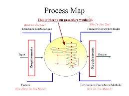 iso map process maps template