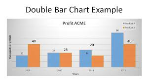 how to make a double line graph in powerpoint 2010