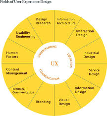 user experience design user experience design vs design thinking what s really the