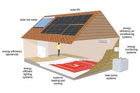 energy efficient house designs renewable energy house design homecrack com