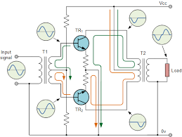 class b amplifier and the class b transistor amplifier