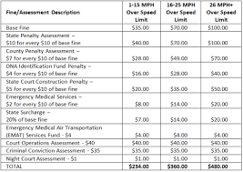 red light ticket california cost speeding ticket cost in california ca speeding ticket cost