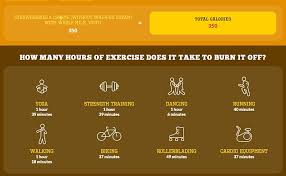 Desk Exercises To Burn Calories How Much Exercise It Really Takes To Burn Off A Big Mac Daily