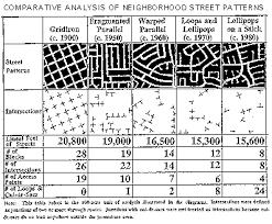 pattern of analysis street grid concepts urbanism pinterest urban street and