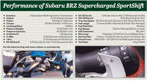 supercharged subaru brz rgm supercharged subaru brz tested the citizen