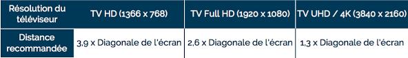 distance tv canapé tv moniteurs pc consoles 4k hdr co topic unik page