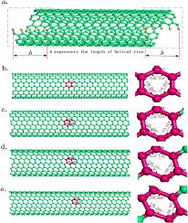 Armchair Zigzag Oscillators Based On Double Walled Armchair Zigzag Carbon