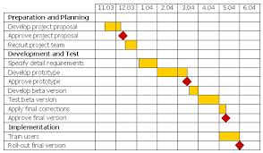 gantt charts abbeywood community edexcel applied ict