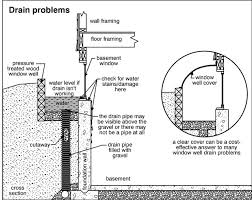How To Cover Basement Windows by Window Wells Internachi Inspection Forum