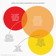 zomg why aren u0027t millennials buying new houses u2014 quartz