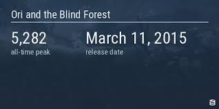ori and the blind forest appid 261570 steam database